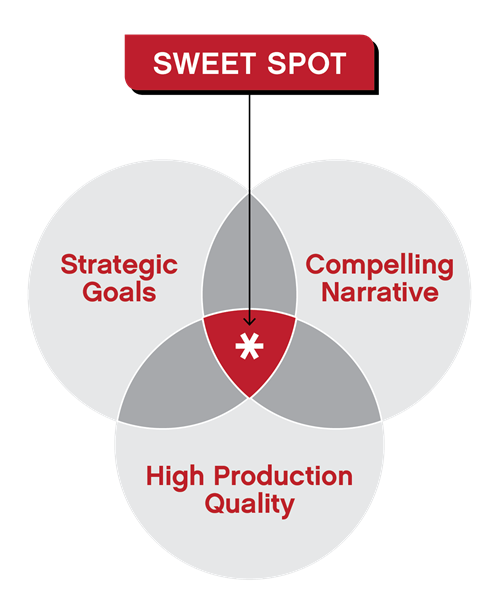 Ri -Sweet Spot Graphic